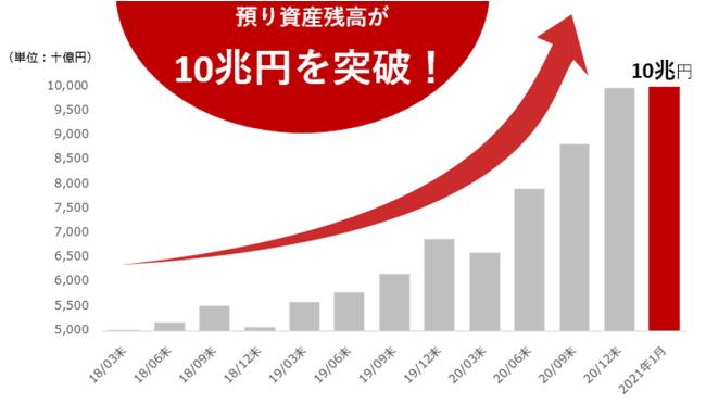 楽天証券、預り資産残高10兆円突破のお知らせ