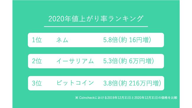Coincheck、2020年のサービスの利用動向を公開
