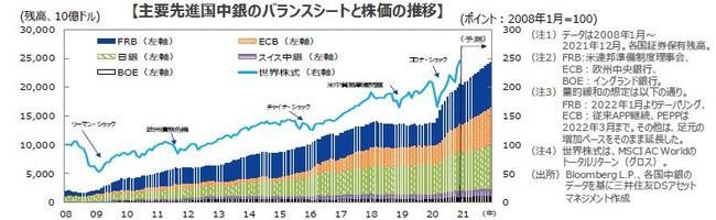 中央銀行『バランスシート拡大』は株価を強力サポート