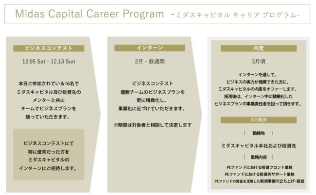 学生向けプログラム「ミダスキャピタルキャリアプログラム」ビジネスコンテストを開催しました