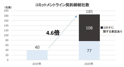 上場企業のコミットメントライン契約、185社が締結 前年比4.6倍に急増