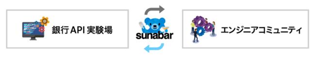 sunabar-GMOあおぞらネット銀行API実験場-に2つの役割を追加