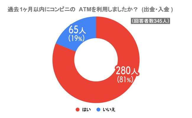 コンビニATMの利用率調査で81%の人が過去1ヶ月内に利用したと判明!コンビニATMを利用する理由や手数料の負担についてアンケート調査を実施