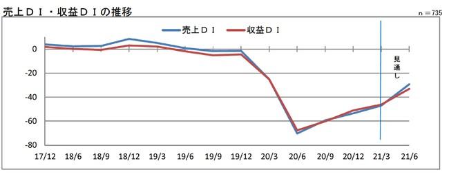 【大阪信用金庫】第187回 中小企業景気動向調査(1~3月期)定例調査