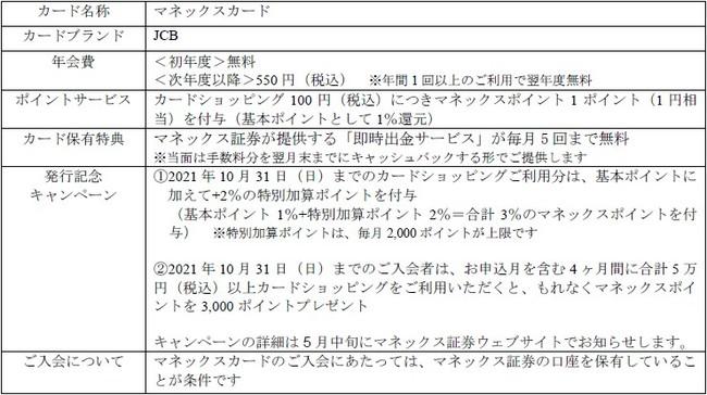 提携クレジットカード「マネックスカード」発行開始日決定のお知らせ