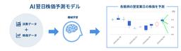 AIを活用した「AI翌日株価予測」モデルを開発