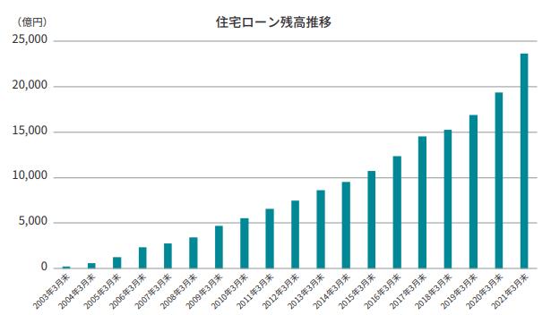 住宅ローン残高2兆3,000億円突破のお知らせ ~年間増加額は過去最高に~