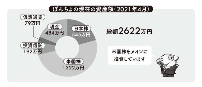 2021年5月の時点で総資産額は3000万円を超えています。
