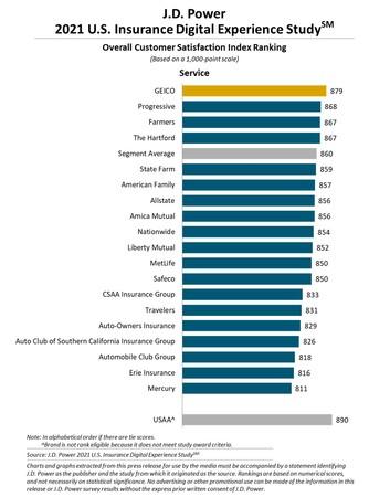 J.D. パワー 2021年米国保険デジタル・エクスペリエンス顧客満足度調査℠