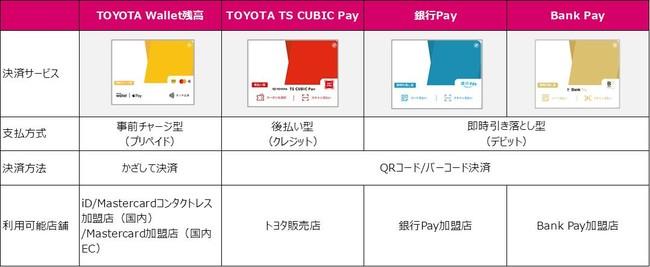 トヨタグループが提供するスマートフォン決済アプリ「TOYOTA Wallet」への「Bank Pay」搭載について | 三井住友カード