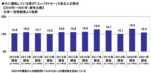 13.主に運転している車が「コンパクトカー」である人の割合【2010年~2021年:経年比較】