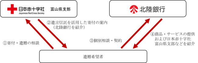 ご相談のイメージ図