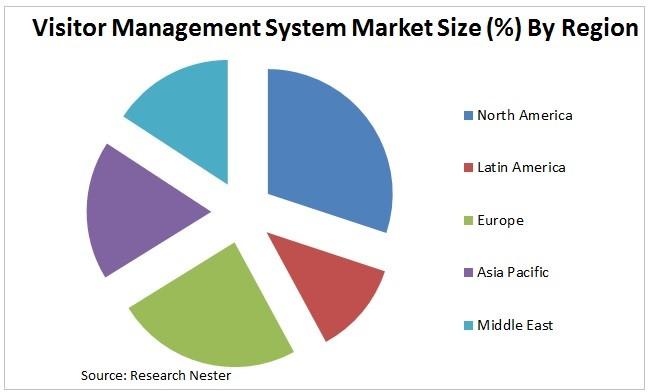 訪問者管理システム市場ー製品別(プロビジョニングソフトウェア、物理的セキュリティ情報管理など)、サービス別、アプリケーション別、エンドユーザー別-グローバル需要分析と機会の見通し2027年