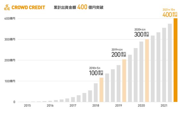 クラウドクレジットのファンド、累計出資金額400億円突破のお知らせ