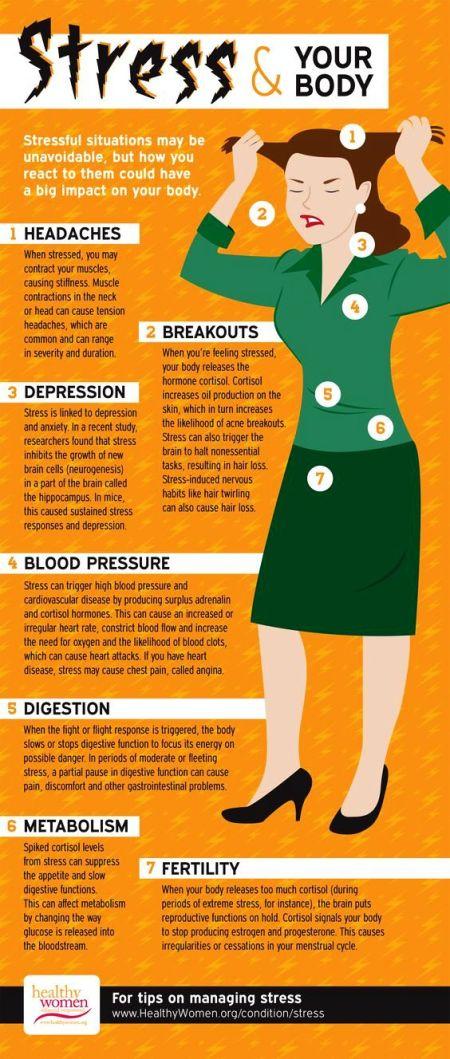 Dampak Stres Bagi Kesehatan Tubuh.