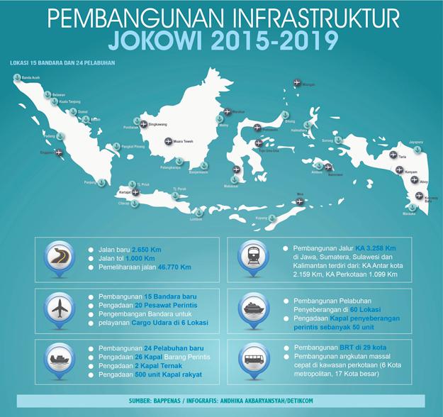 Pembangunan Infrastruktur Jokowi.