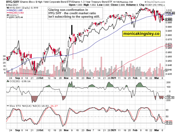 HYG:SHY vs stocks