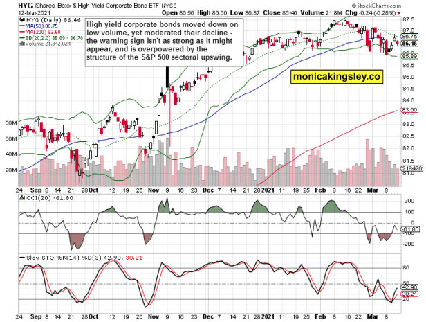 high yield corporate bonds