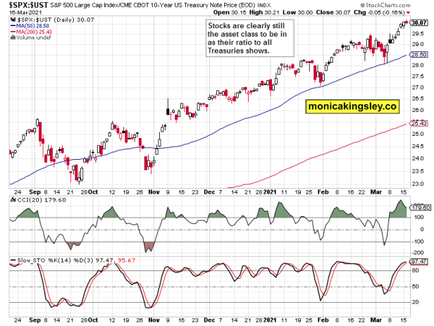 stocks to Treasuries
