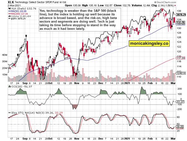 technology vs S&P 500