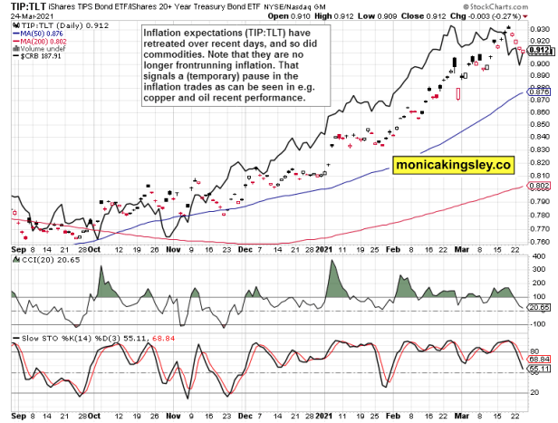 inflation expectations and commodities