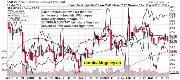 silver, silver miners and copper