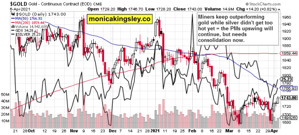 gold, miners and silver