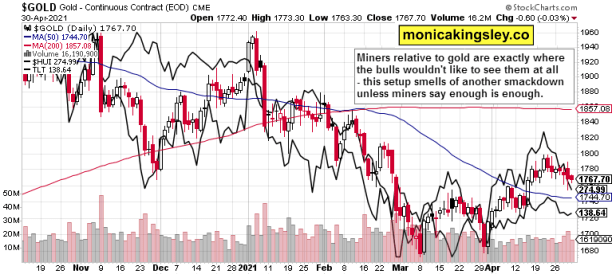 gold , miners and long-dated Treasuries
