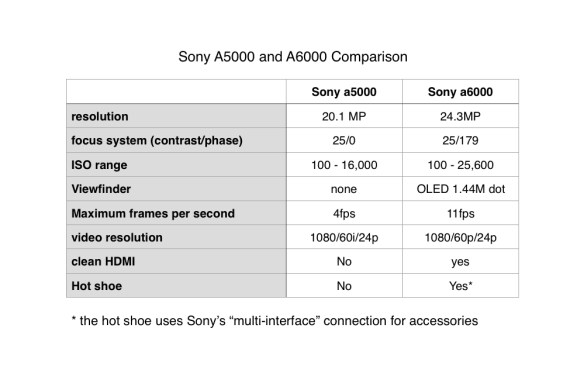 the Sony a5000 and a6000 features and specifications compared