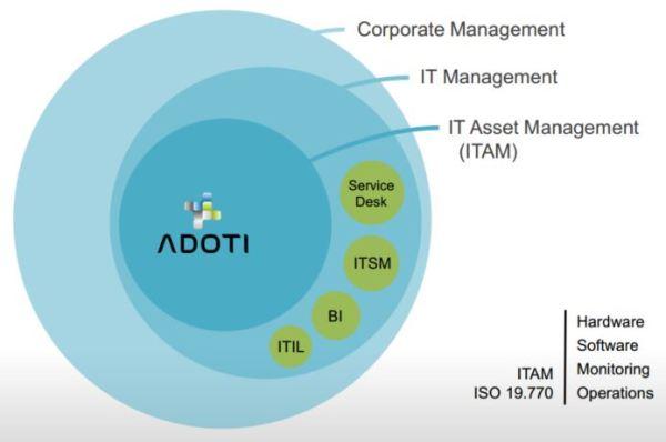 Gestão de TI (ITAM, SAM, HAM) com o ADOTI