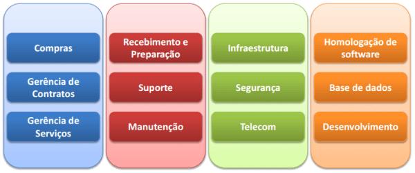 Governança e Gestão de TI