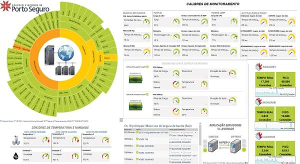 Indicação dos Top-10 em Consumo de Internet - Monitoramento de Redes