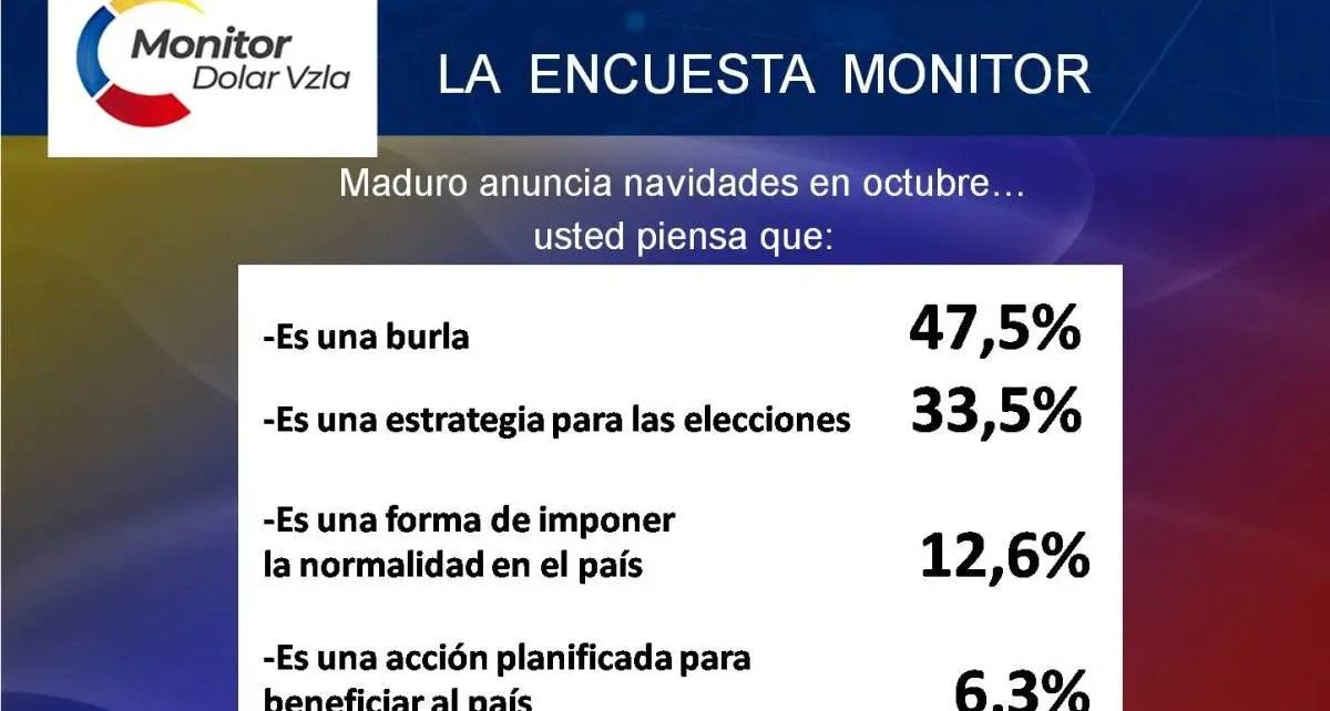 encuesta sobre anuncio navidades adelantadas de Maduro