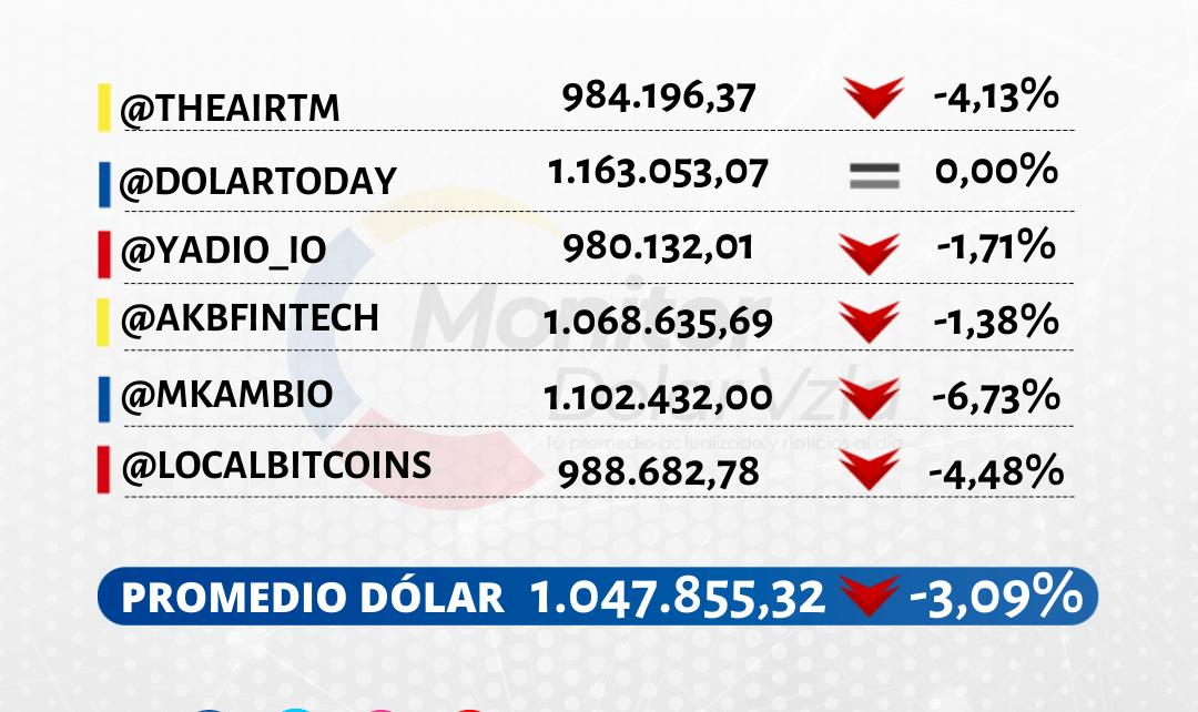 Promedio del dólar 07/12/2020 1 PM