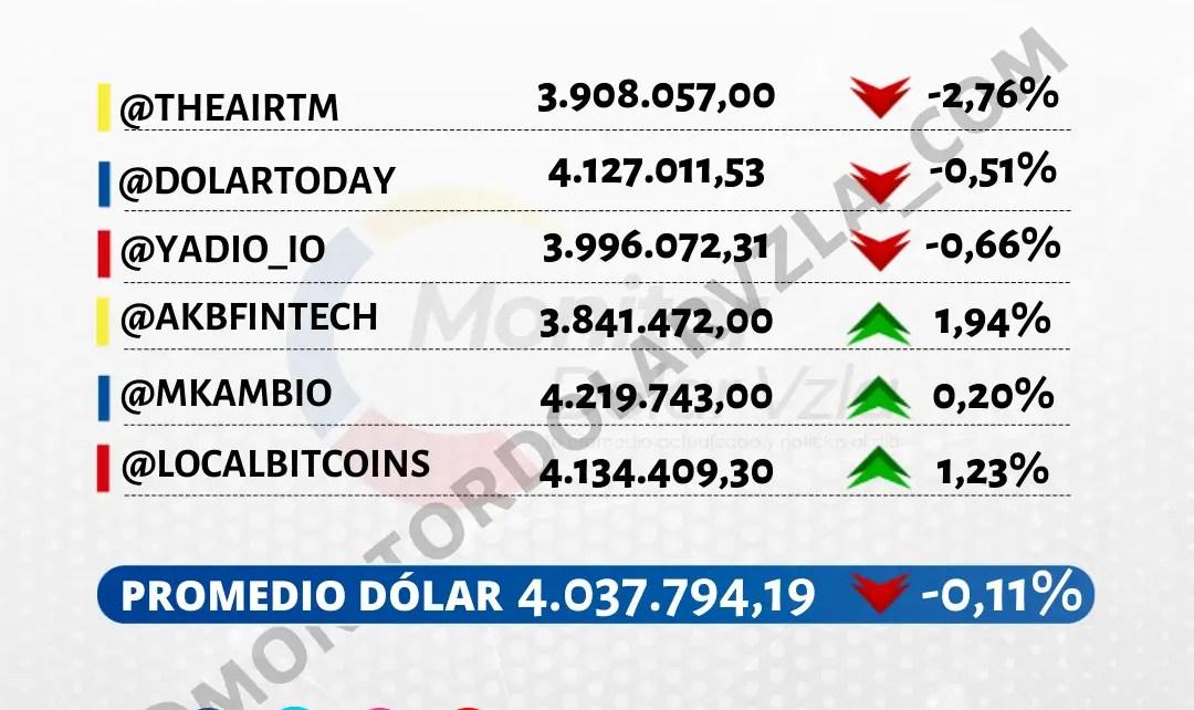 Promedio del dólar 09/09/2021 9 AM