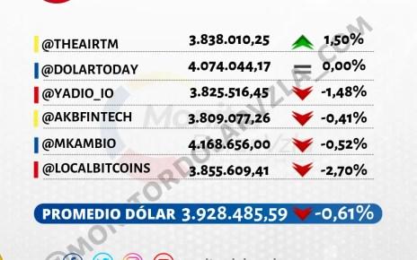 Promedio del dólar 17/09/2021 1 PM