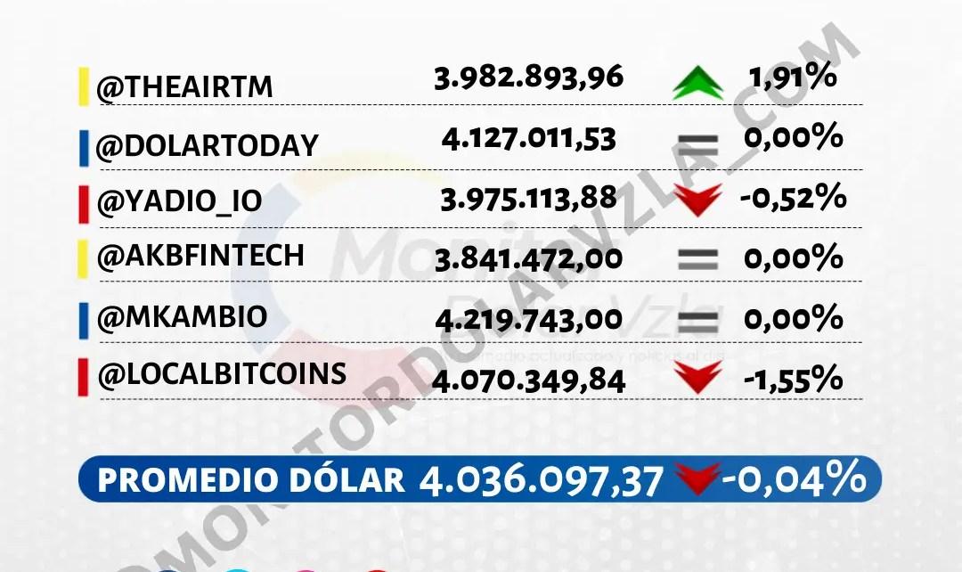 Promedio del dólar 09/09/2021 1 PM