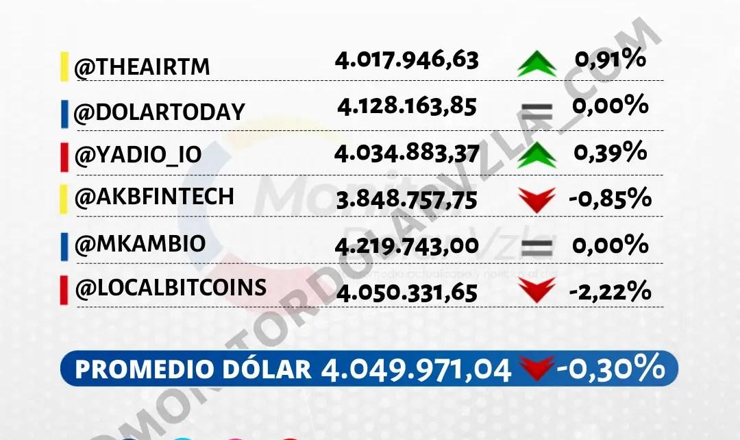 Promedio del dólar 10/09/2021 1 PM