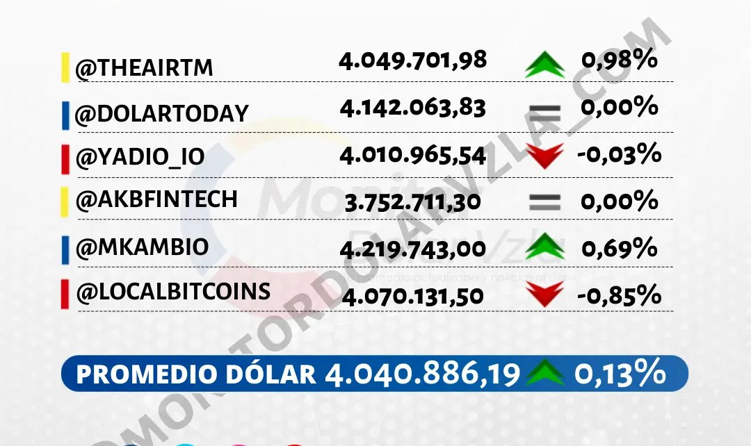 Promedio del dólar 08/09/2021 9 AM