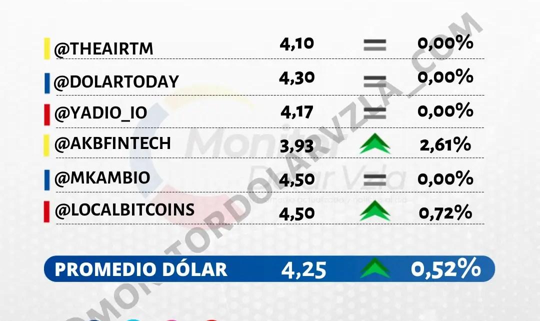 Promedio del dólar 22/10/2021 1 PM