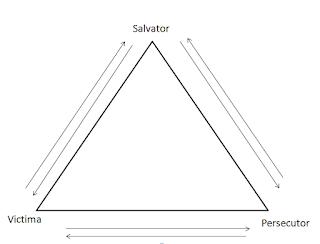 Triunghiul Dramatic - Karpman