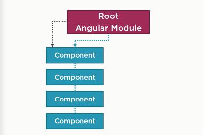 Angular root module