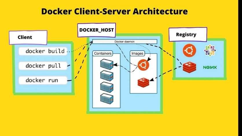 Docker Client Server Architecture