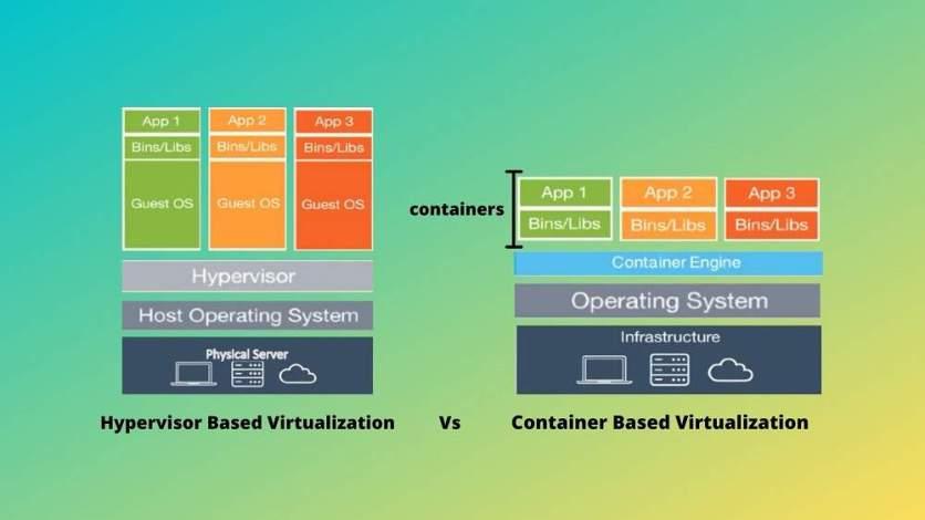 Hypervisor Vs Container