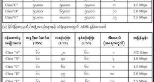 List of MPT's ADSL installation and monthly-internet fees in Burmese