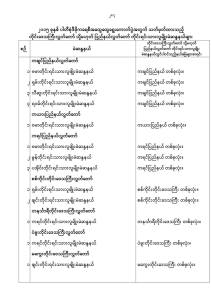 List of constituencies holding active ministers in respective states and divisions (in Burmese).