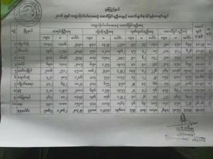 Mon State's enrollment exam results