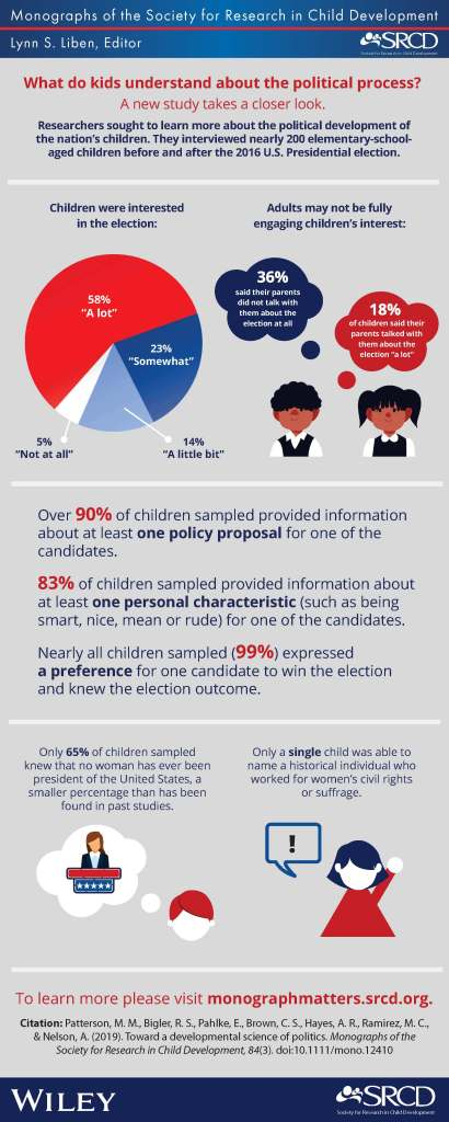 """An infographic for the SRCD journal, Monographs of the Society for Research in Child Development. What do kids understand about the political process? A new study takes a closer look. Researchers sought to learn more about the political development of the nation's children. They interviewed nearly 200 elementary-school-aged children before and after the 2016 U.S. Presidential election. Figure 1: 58% of children were interested in the election """"a lot,"""" 23% of children were interested """"somewhat,"""" 14% were interested """"a little bit,"""" and 5% were """"not at all"""" interested in the 2016 U.S. Presidential election. Figure 2: Adult may not be fully engaging children's interest. 36% of children said their parents did not talk with them about the election at all, while 18% of children said their parents talked with them about the election """"a lot."""" Figure 3: Over 90% of children sampled provided information about at least one policy proposal for one of the candidates. 83% of children sampled provided information about at least one personal characteristic (such as being smart, nice, mean, or rude) for one of the candidates. Nearly all children sampled (99%) expressed a preference for one candidate to win the election and knew the election outcome. Figure 4: Only 65% of children sampled knew that no woman has ever been president of the United States, a smaller percentage that has been found in past studies. Figure 5: Only a single child was able to name a historical individual who worked for women's civil rights or suffrage. Conclusion: To learn more, please visit monographmatters.srcd.org. Citation: Patterson, M. M., Bigler, R. S., Pahlke, E., Brown, C. S., Hayes, A. R., Ramirez, M. C., & Nelson, A. (2019). Toward a developmental science of politics. Monographs of the Society for Research in Child Development, 84(3). doi: 10.1111/mono.12410"""