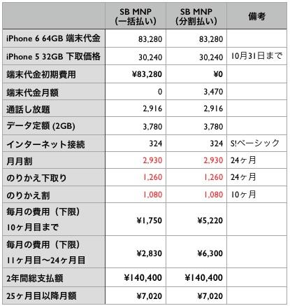 iPhone6sb