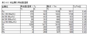 表3.4.6 再結晶温度 (京都大学 辻先生講義資料_Internet 参照)